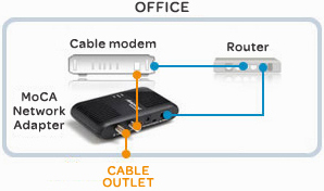 gear N300 Modem Router as well Cable Modem Home  work Diagram moreover 1997 Toyota Camry Engine Diagram likewise Over Ether  Product  Power  Find A Guide With Wiring Diagram Images further TiVo Mini Moca  work Diagram. on ubiquiti wiring diagram