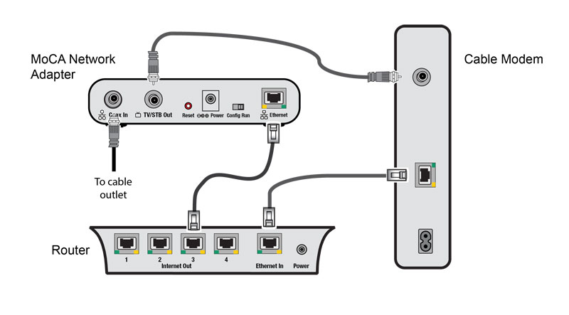 MOCA for mini problem! | TiVoCommunity Forum Moca Adapter Cable Modem Wiring Diagram on wireless modem router diagram, usb to ethernet wiring diagram, battery wiring diagram, modem router switch diagram, network wiring diagram, sata wiring diagram, ups wiring diagram, microphone wiring diagram, power wiring diagram, usb adapter wiring diagram, firewall wiring diagram, dvi to vga adapter wiring diagram, modem network diagram, audio wiring diagram, cable pinout diagram, rj45 straight through wiring diagram, modem router setup diagram, antenna wiring diagram, router wiring diagram, card reader wiring diagram,