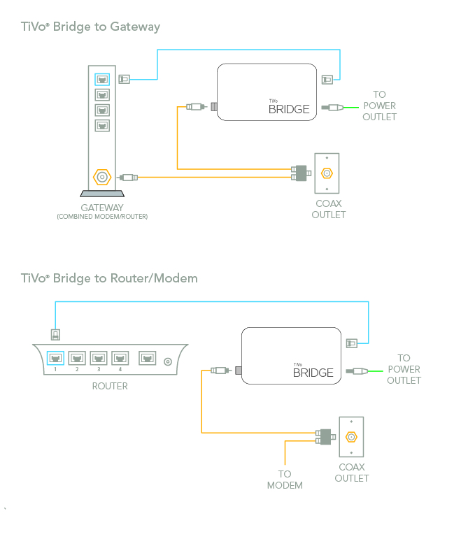 CreateMoCA_TiVo Bridge guides how to get connected how to connect to your home network DVR Hook Up Diagrams at soozxer.org