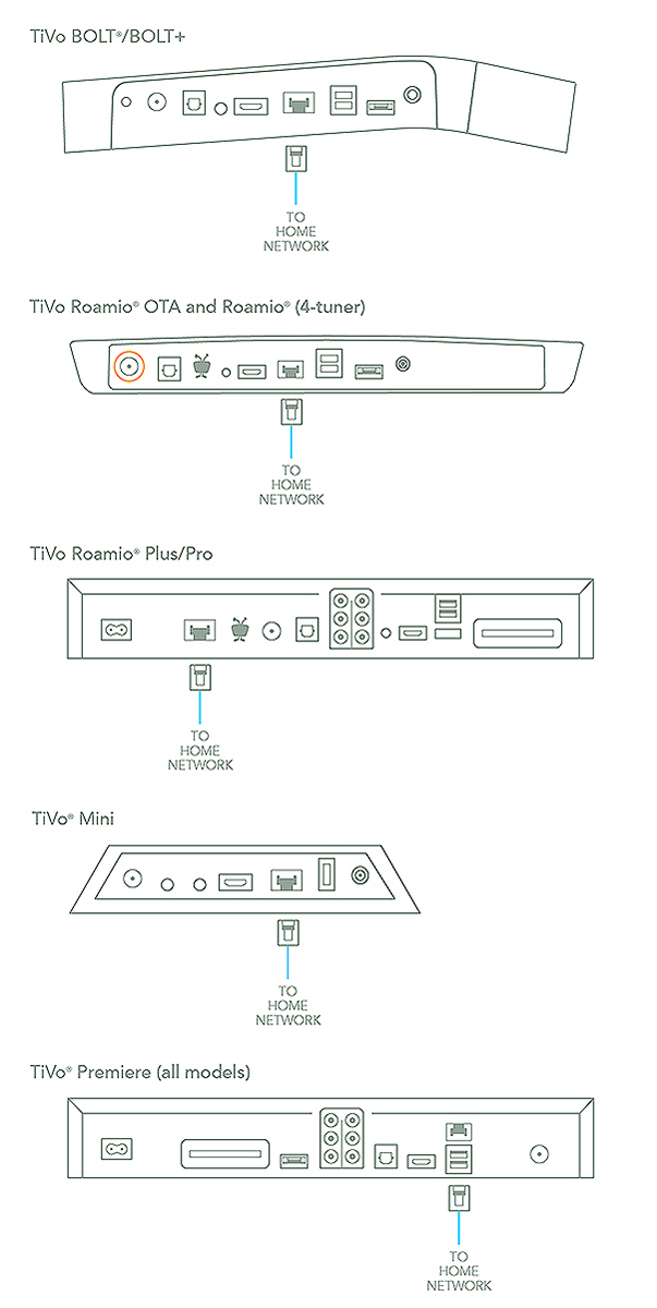 guides how to get connected how to connect to your home network rh tivo com Network Cable Wiring Diagram TiVo Ethernet Connection