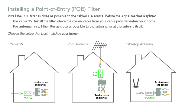 InstallPOE_0 guides how to get connected how to connect to your home network Moca Network Diagram TiVo Bolt at bayanpartner.co