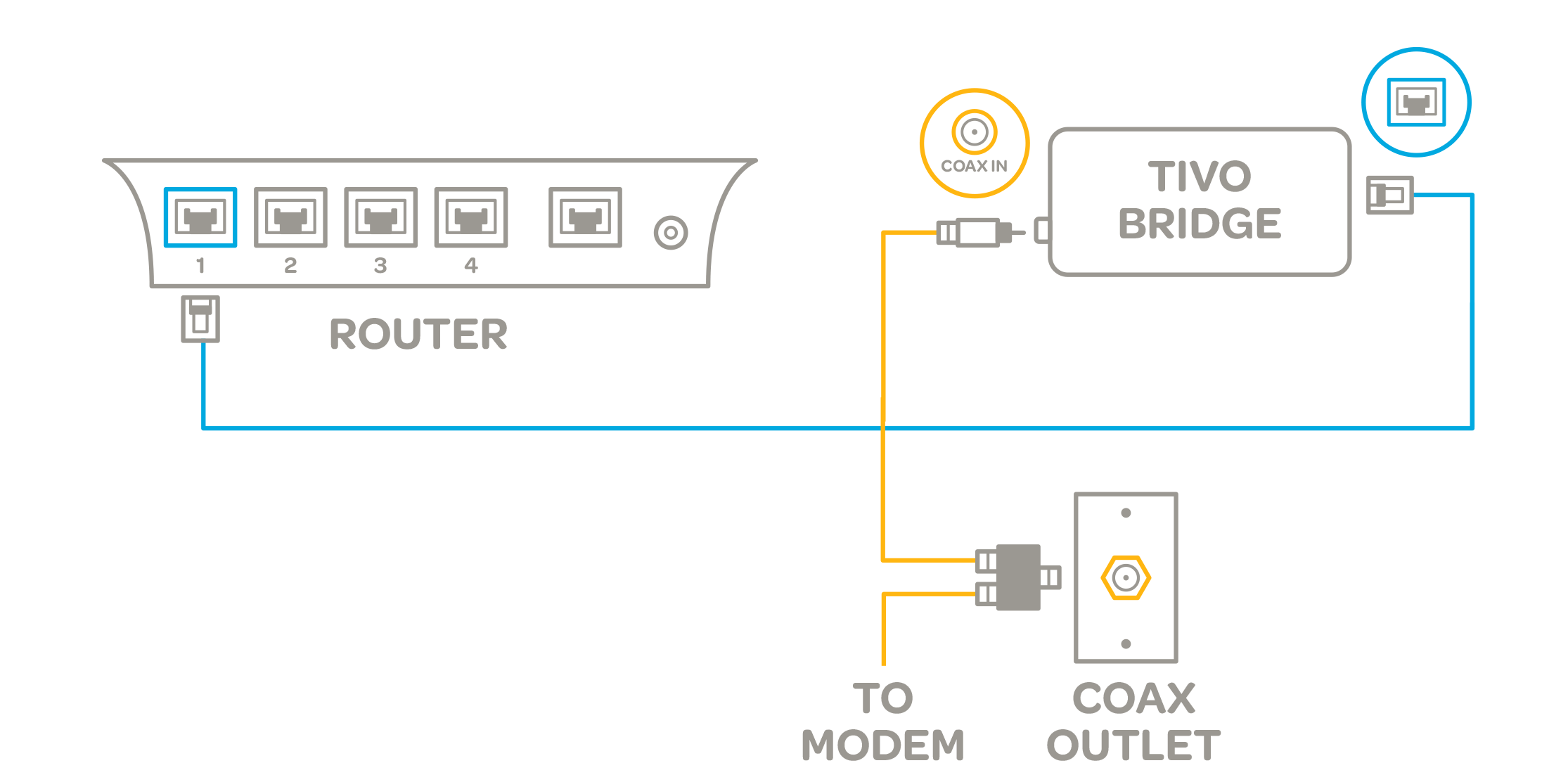 diagram showing router connecting over ethernet to tivo bridge, tivo bridge connecting over coax to modem and outlet
