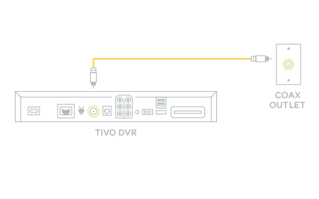 diagram showing generic back of tivo dvr and coax connection