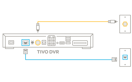 diagram of tivo dvr showing ethernet and coax port