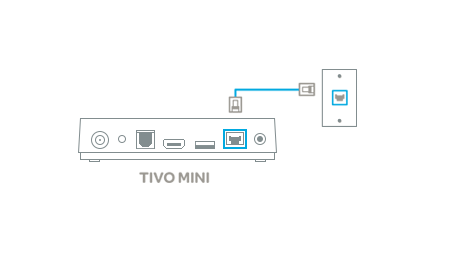 diagram showing tivo mini ethernet port