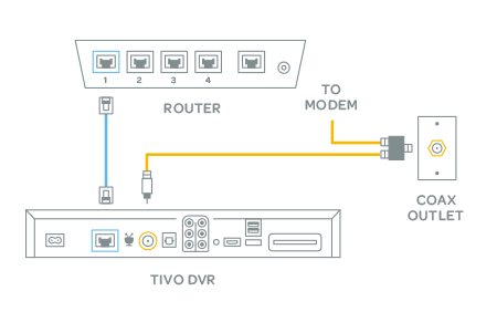 diagram showing tivo dvr connecting to router over ethernet and to the modem and outlet over coax