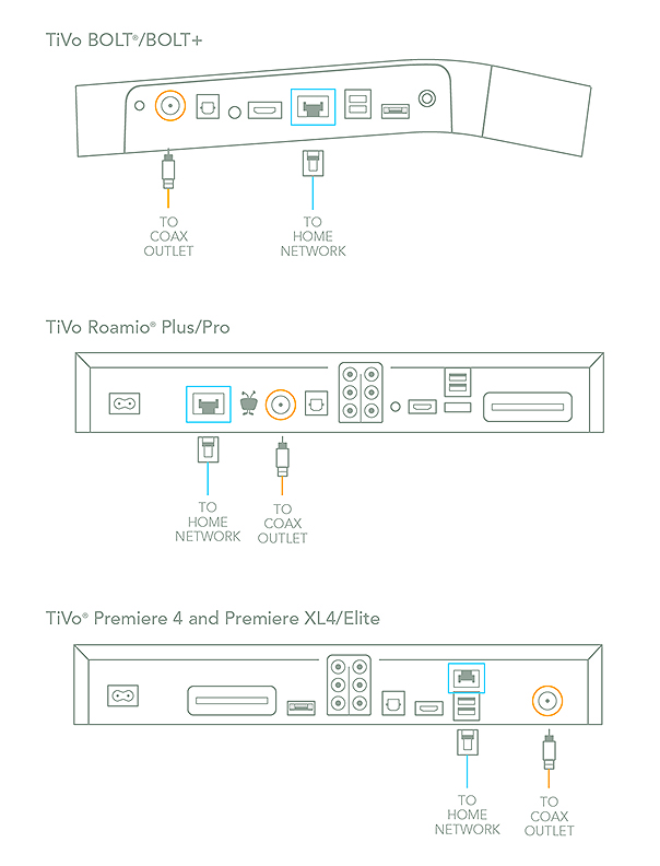 [SCHEMATICS_4UK]  Guides|How To|Get Connected| How to connect to your home network | Tivo Wiring Diagrams |  | TiVo