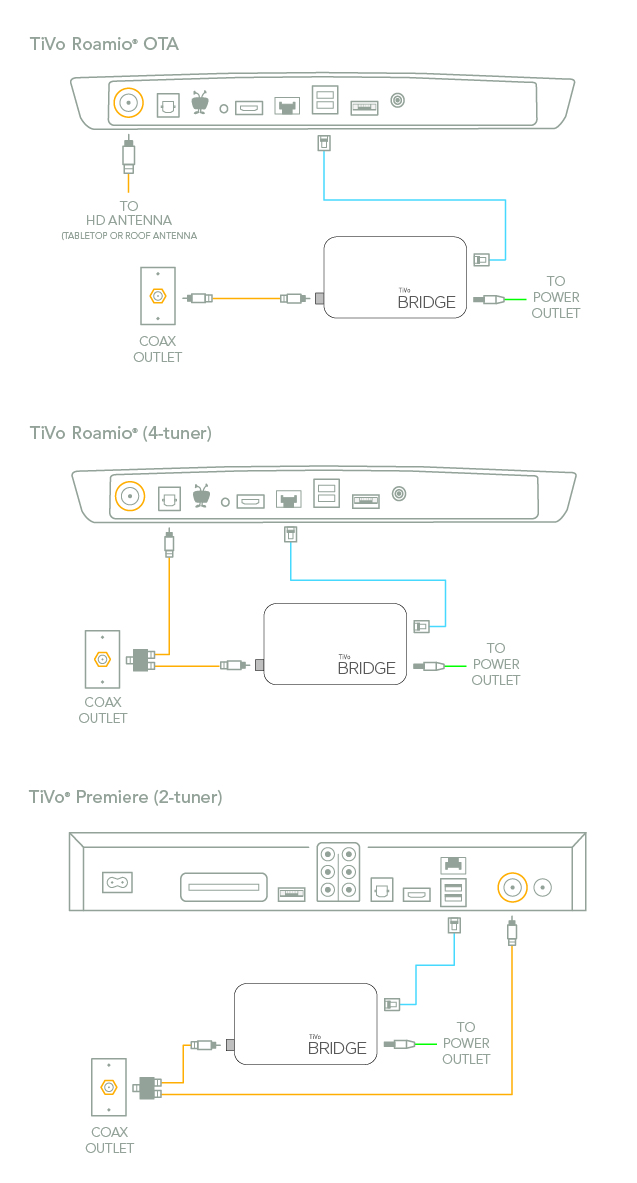 [SCHEMATICS_48IS]  Guides|How To|Get Connected| How to connect to your home network | Tivo Wiring Diagrams |  | TiVo